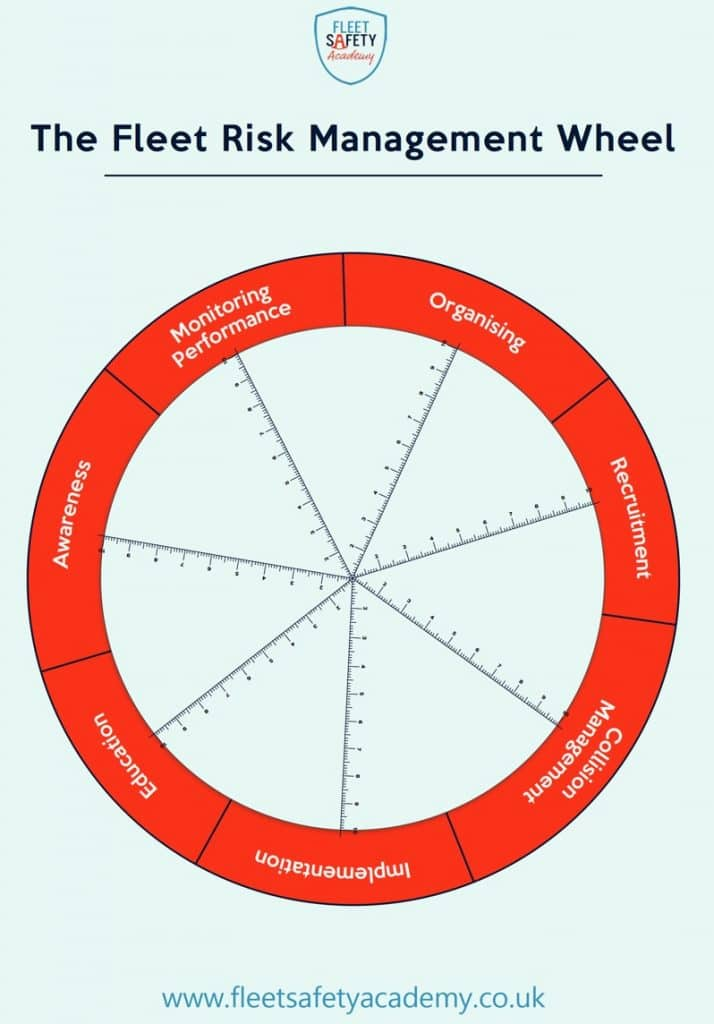 The Fleet Risk Management Wheel